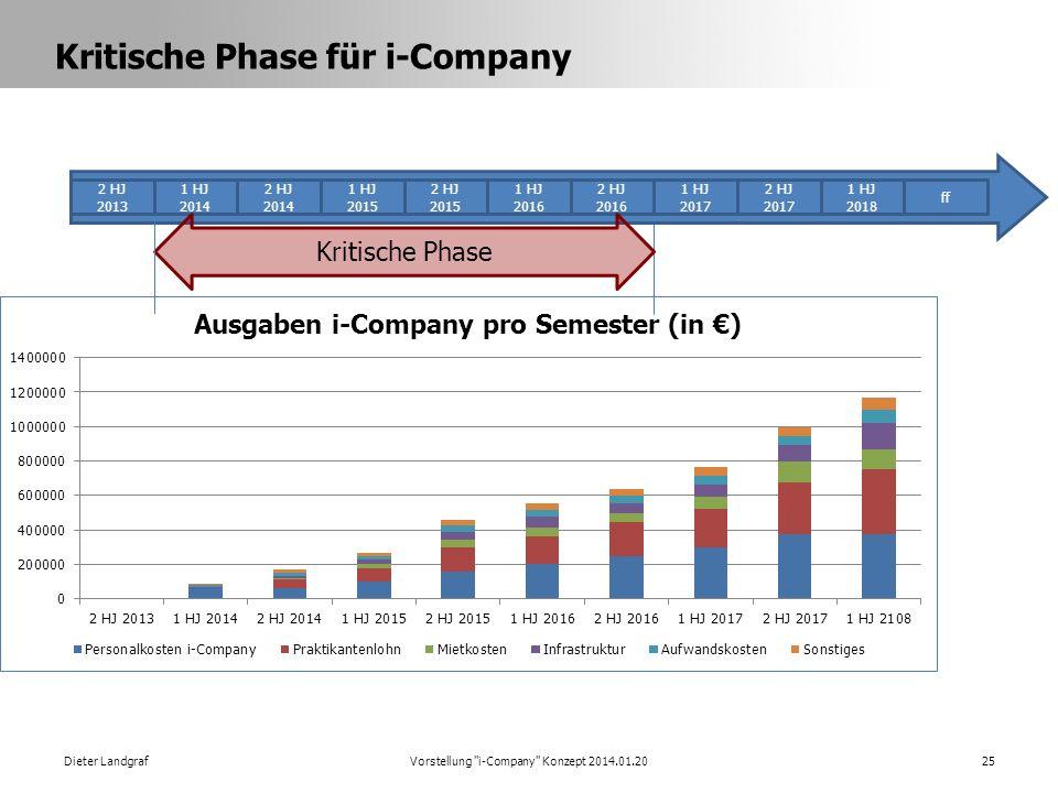 Kritische Phase für i-Company