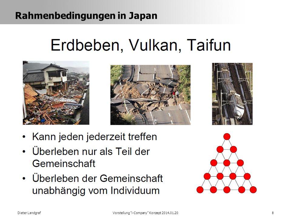 Rahmenbedingungen in Japan