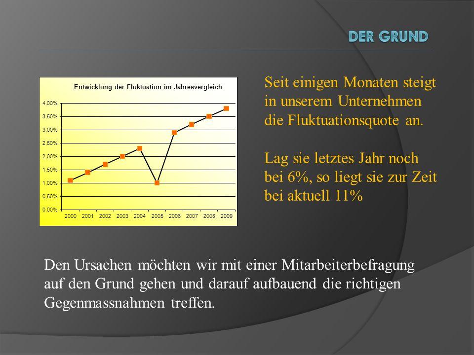 Der gRund Seit einigen Monaten steigt in unserem Unternehmen die Fluktuationsquote an.