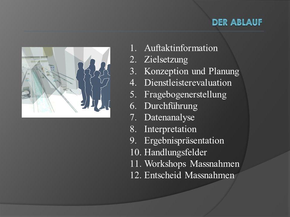 Konzeption und Planung Dienstleisterevaluation Fragebogenerstellung