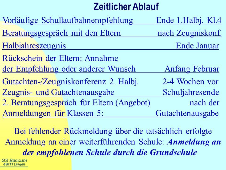 Zeitlicher Ablauf Vorläufige Schullaufbahnempfehlung Ende 1.Halbj. Kl.4. Beratungsgespräch mit den Eltern nach Zeugniskonf.