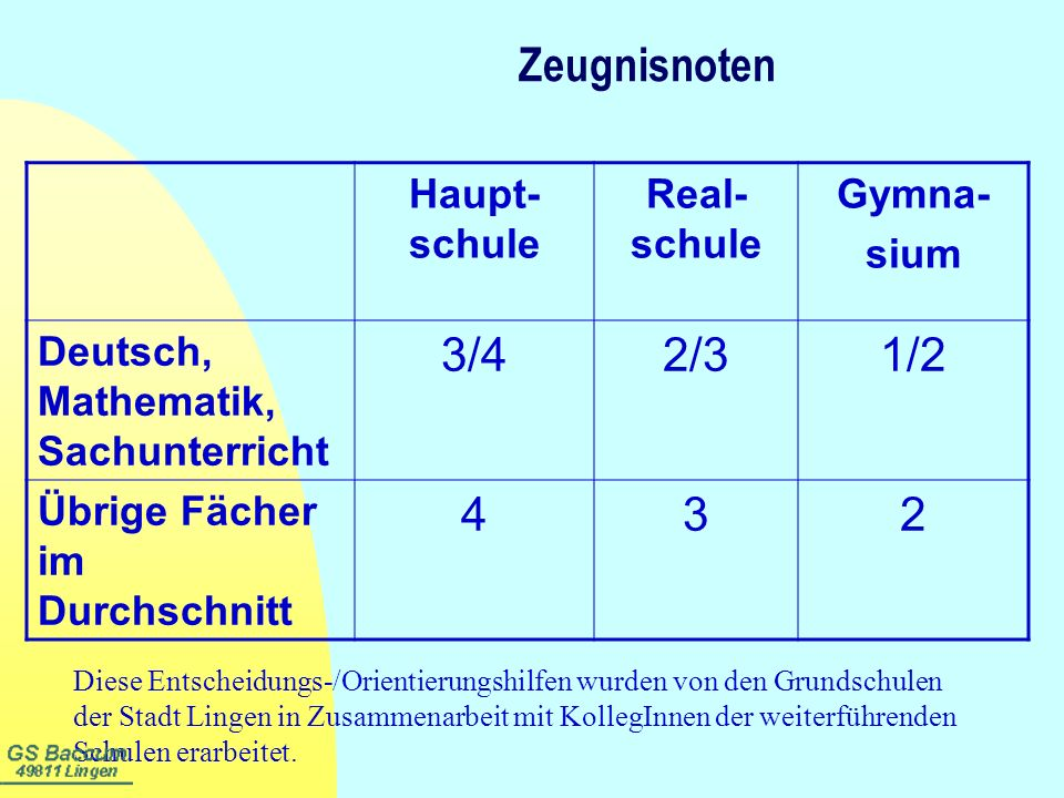 Zeugnisnoten 3/4 2/3 1/2 4 3 2 Haupt-schule Real-schule Gymna- sium