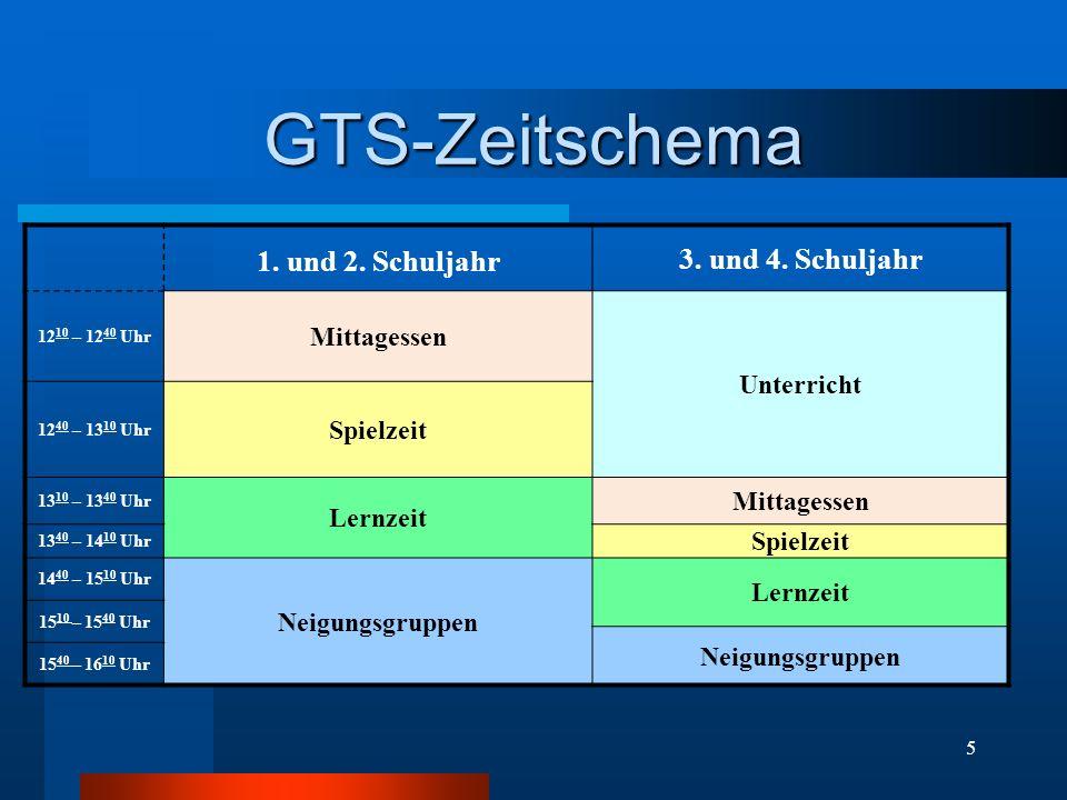 GTS-Zeitschema 3. und 4. Schuljahr 1. und 2. Schuljahr Mittagessen