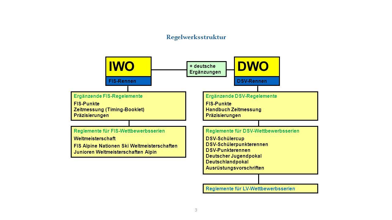 IWO DWO Regelwerksstruktur + deutsche Ergänzungen FIS-Rennen
