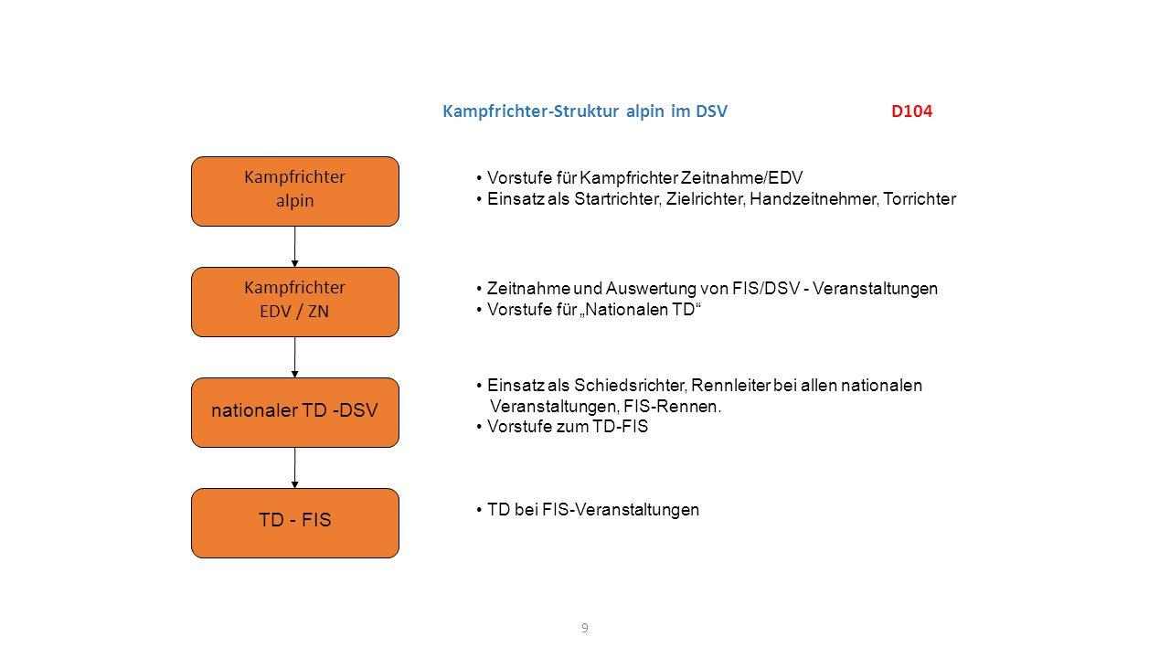 Kampfrichter-Struktur alpin im DSV