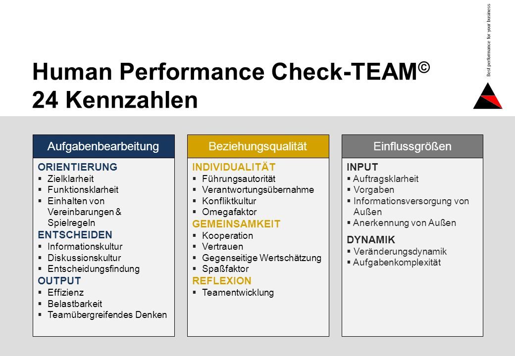 Human Performance Check-TEAM© 24 Kennzahlen