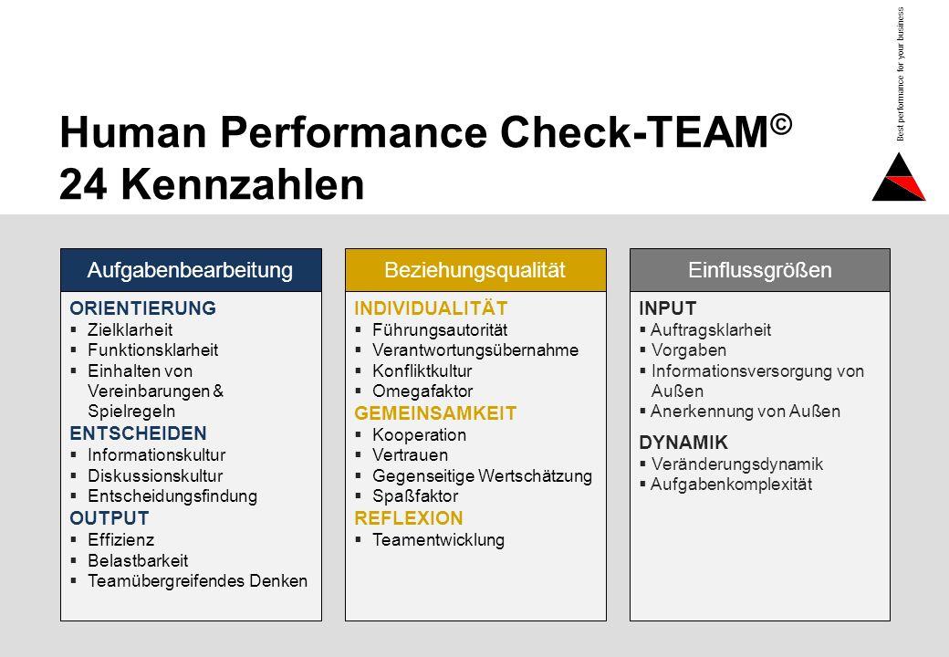 Human Performance Check-TEAM© 24 Kennzahlen