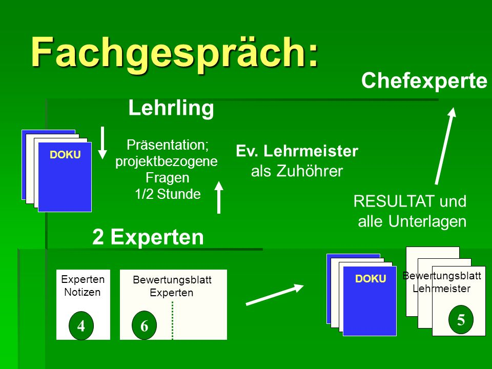 Fachgespräch: Chefexperte Lehrling 2 Experten Ev. Lehrmeister