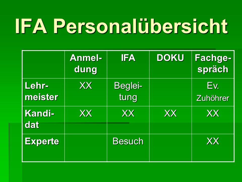 IFA Personalübersicht