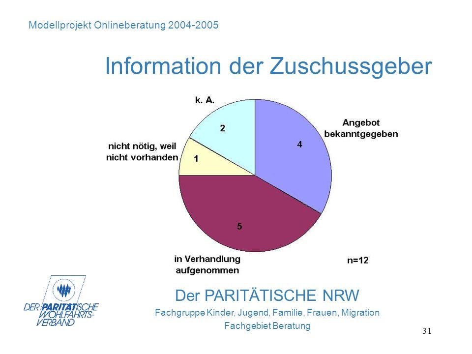 Information der Zuschussgeber