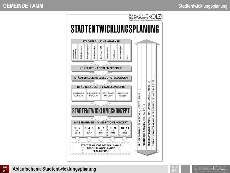 Ablaufschema Stadtentwicklungsplanung