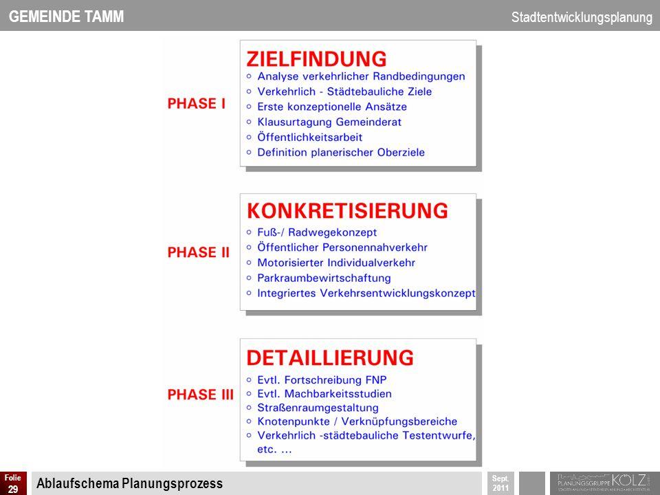 Ablaufschema Planungsprozess