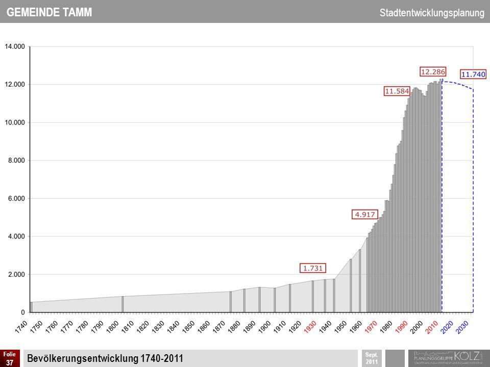 Bevölkerungsentwicklung 1740-2011