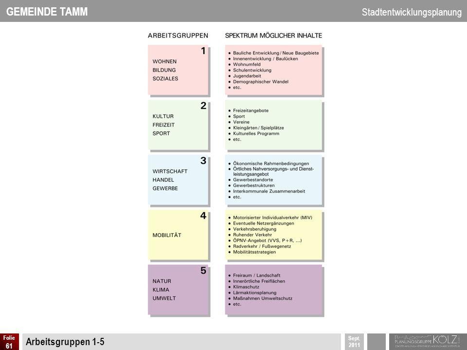 Arbeitsgruppen 1-5