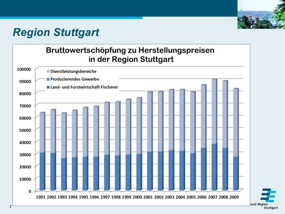 Region Stuttgart Gesamtwert der im Produktionsprozess erzeugten Waren und Dienstleistungen (Produktionswert), abzüglich dem Wert der Vorleistungen.