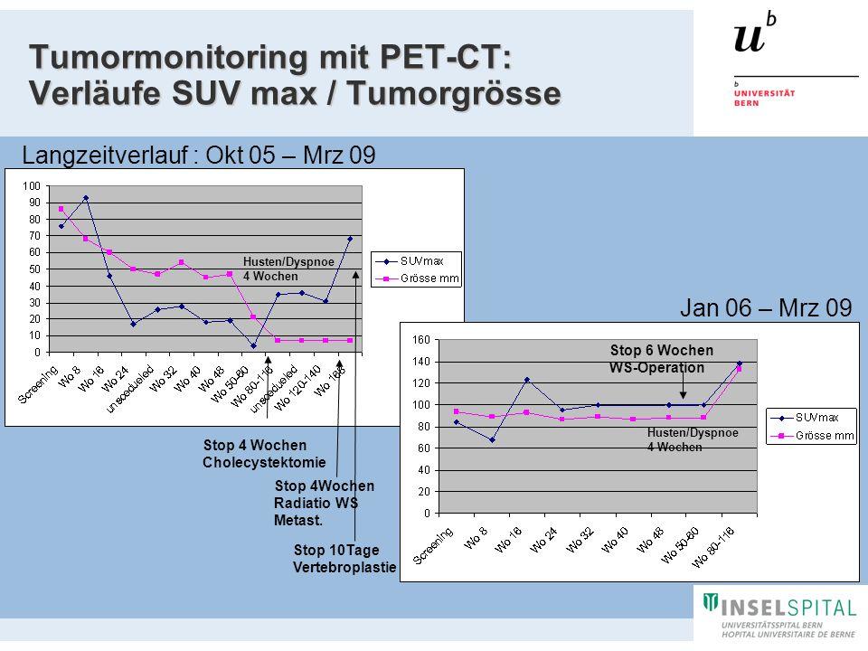 Tumormonitoring mit PET-CT: Verläufe SUV max / Tumorgrösse