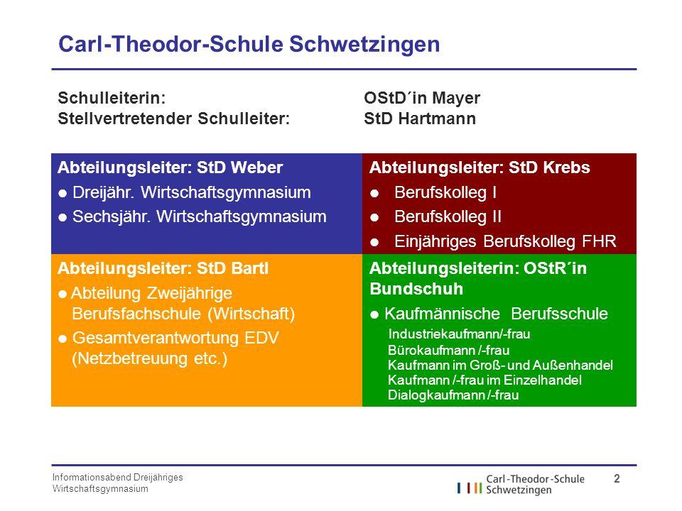 Carl-Theodor-Schule Schwetzingen