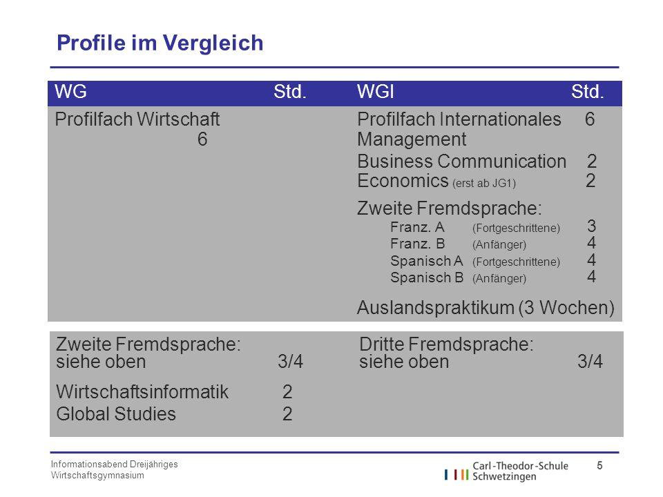 Profile im Vergleich WG Std. WGI Std. Profilfach Wirtschaft 6