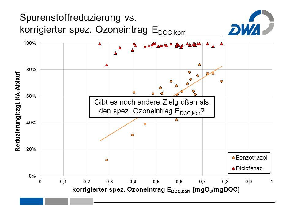 Spurenstoffreduzierung vs. korrigierter spez. Ozoneintrag EDOC,korr