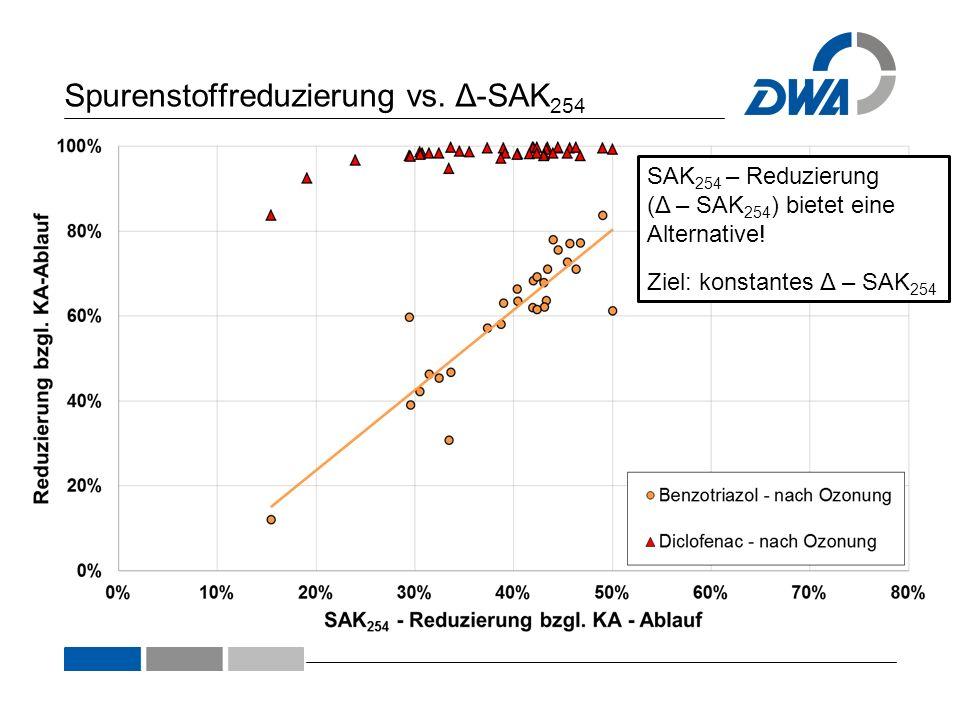 Spurenstoffreduzierung vs. Δ-SAK254