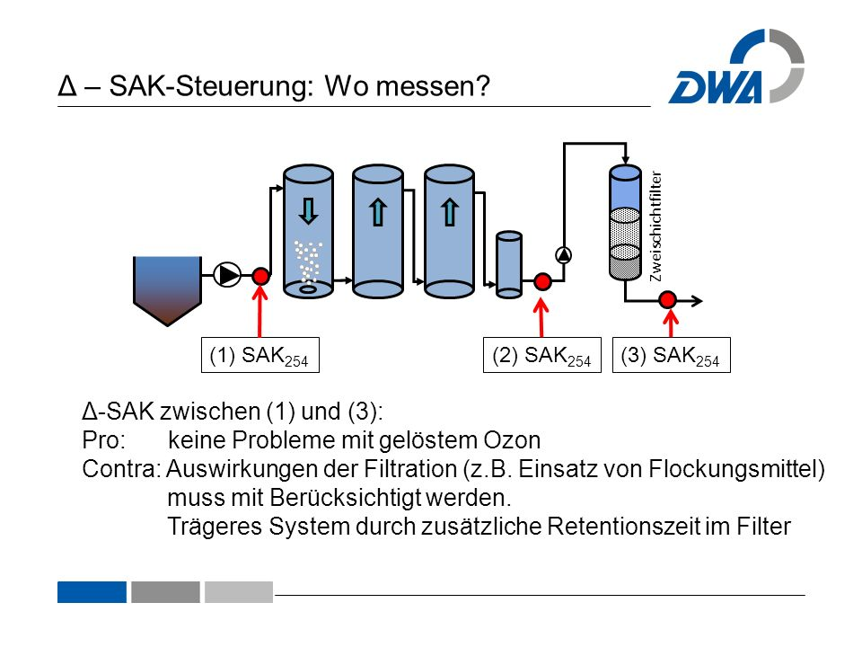 Δ – SAK-Steuerung: Wo messen