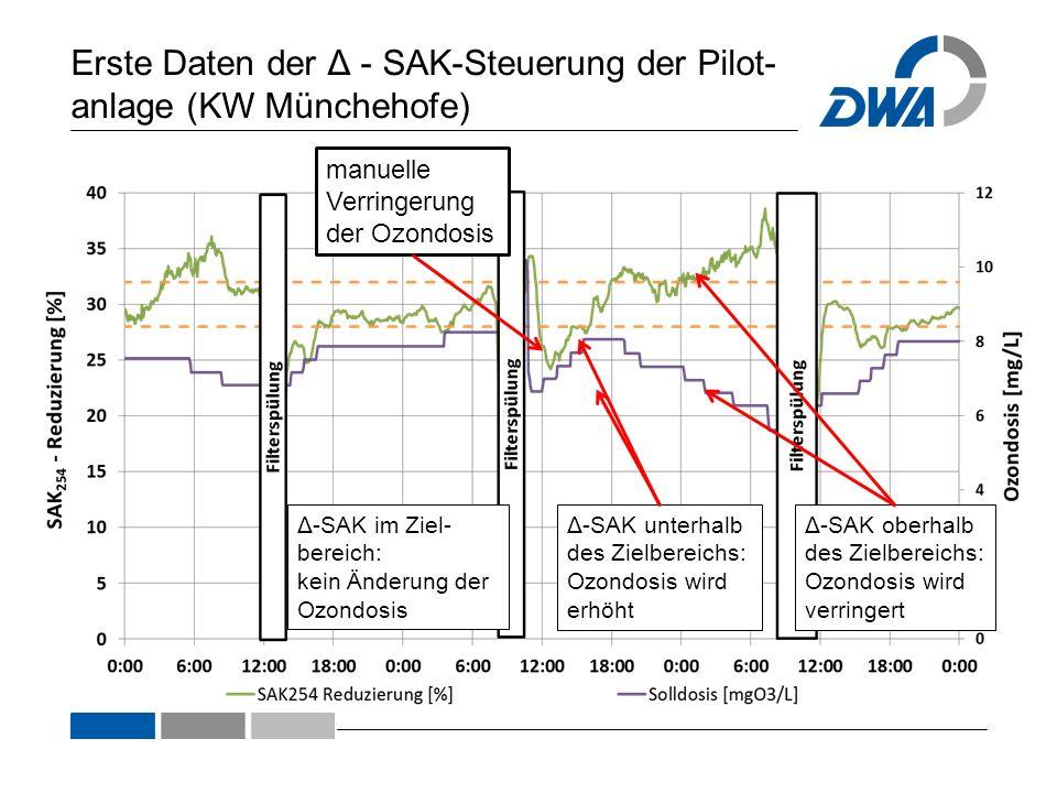 Erste Daten der Δ - SAK-Steuerung der Pilot-anlage (KW Münchehofe)