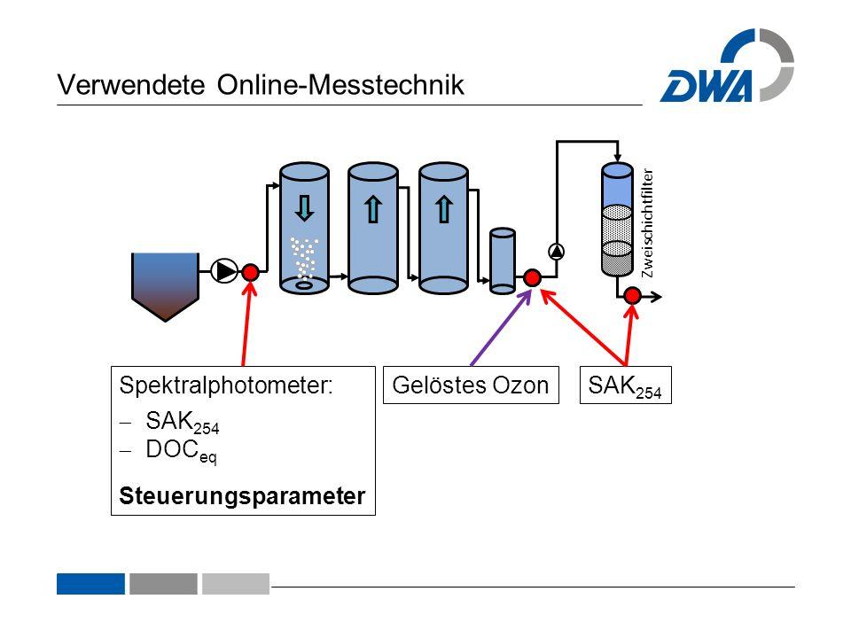 Verwendete Online-Messtechnik