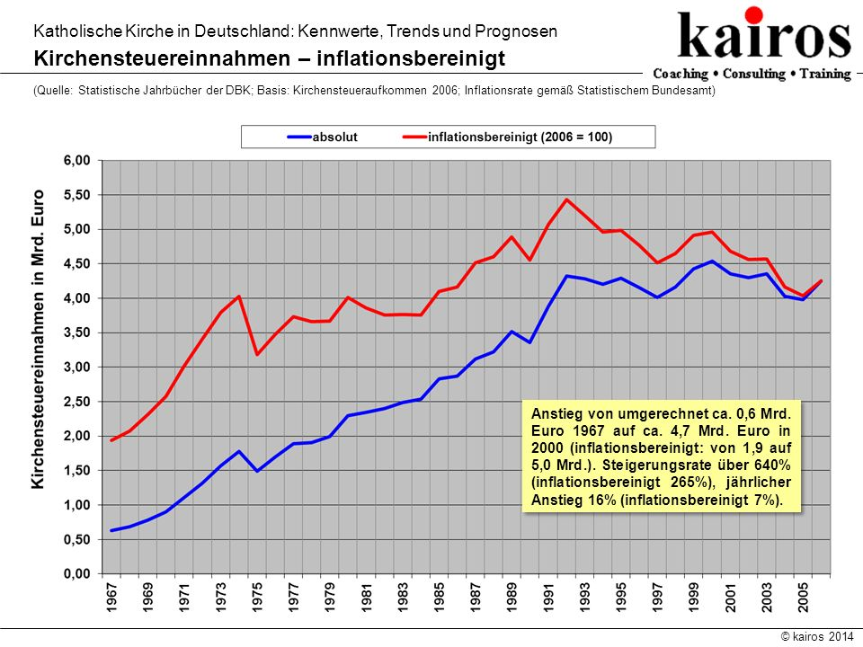 Kirchensteuereinnahmen – inflationsbereinigt