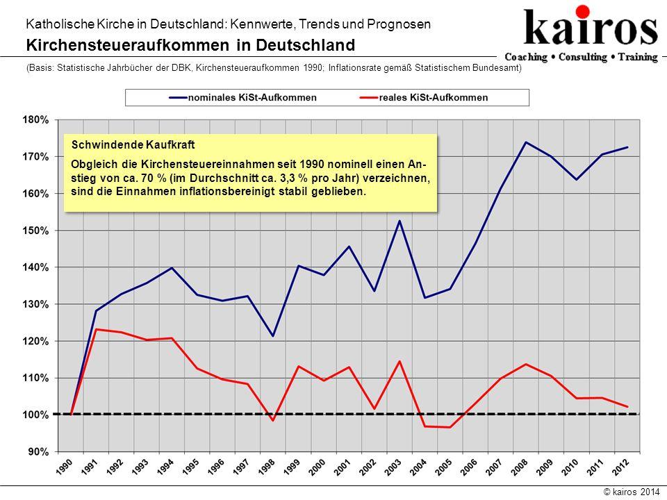 Kirchensteueraufkommen in Deutschland