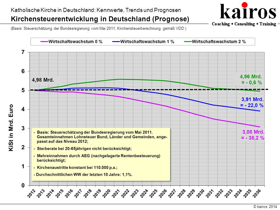 Kirchensteuerentwicklung in Deutschland (Prognose)
