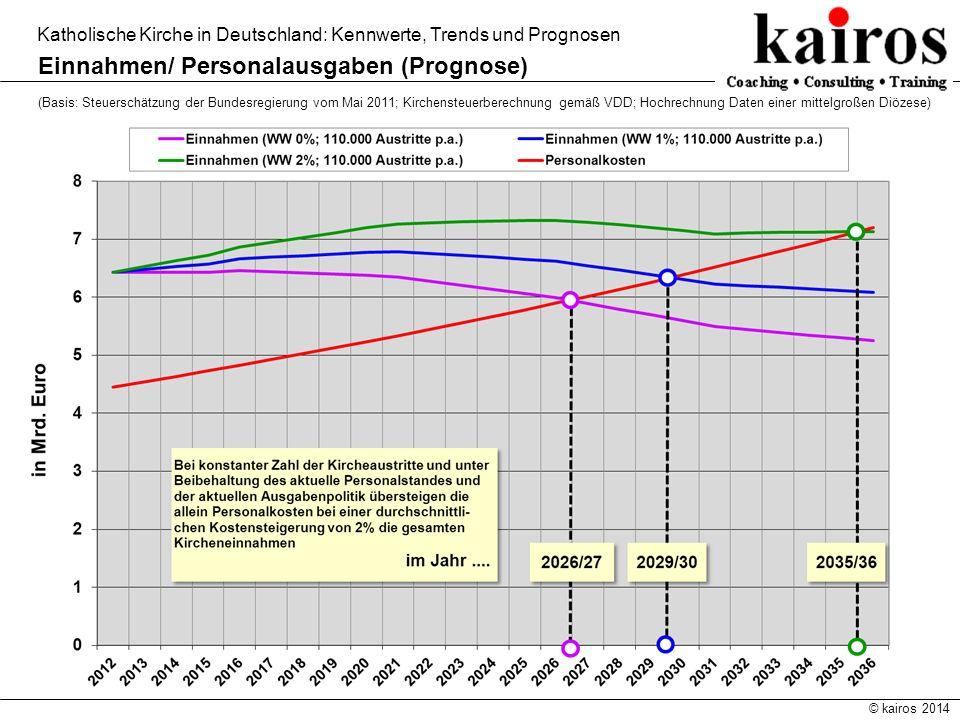 Einnahmen/ Personalausgaben (Prognose)