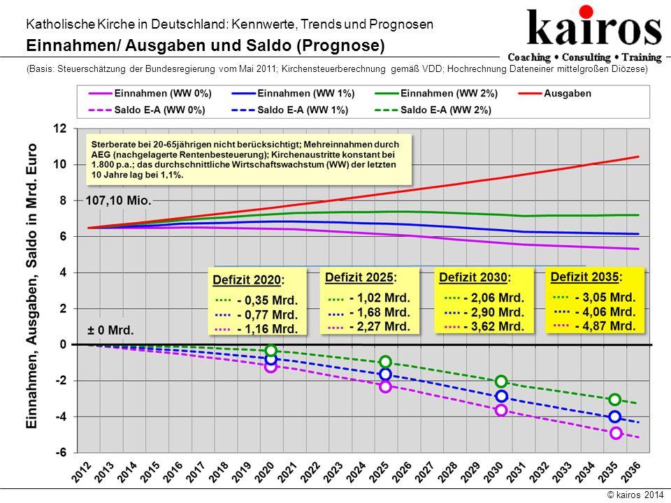 Einnahmen/ Ausgaben und Saldo (Prognose)