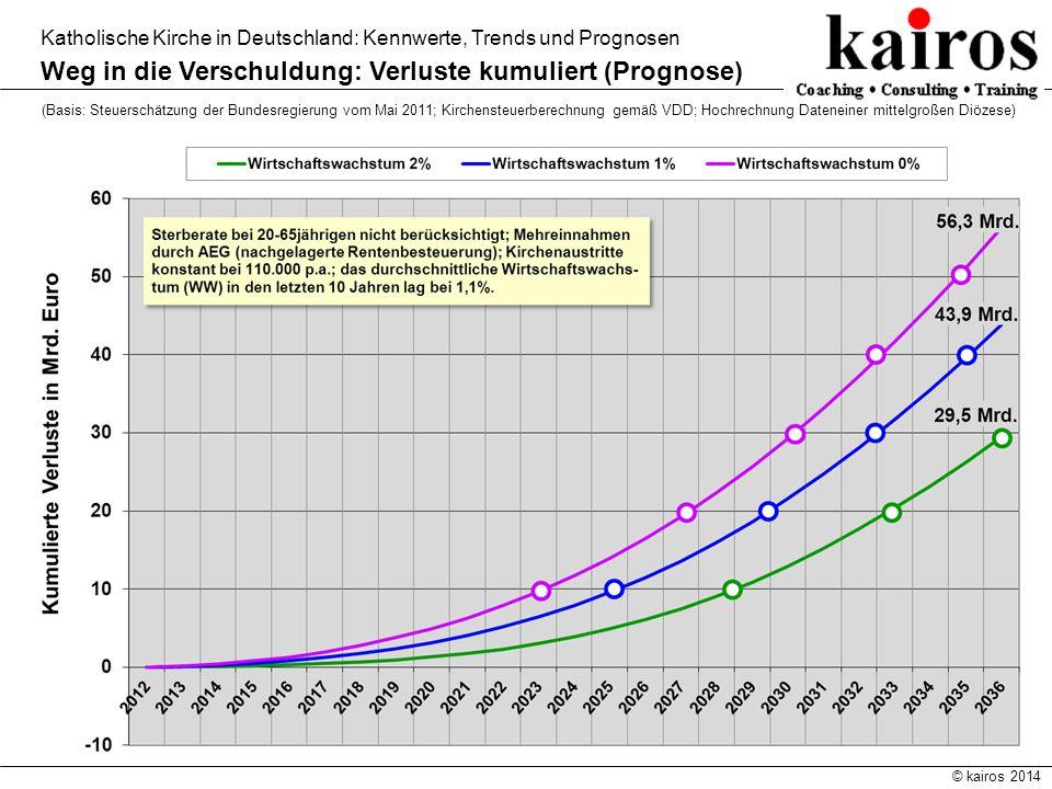 Weg in die Verschuldung: Verluste kumuliert (Prognose)