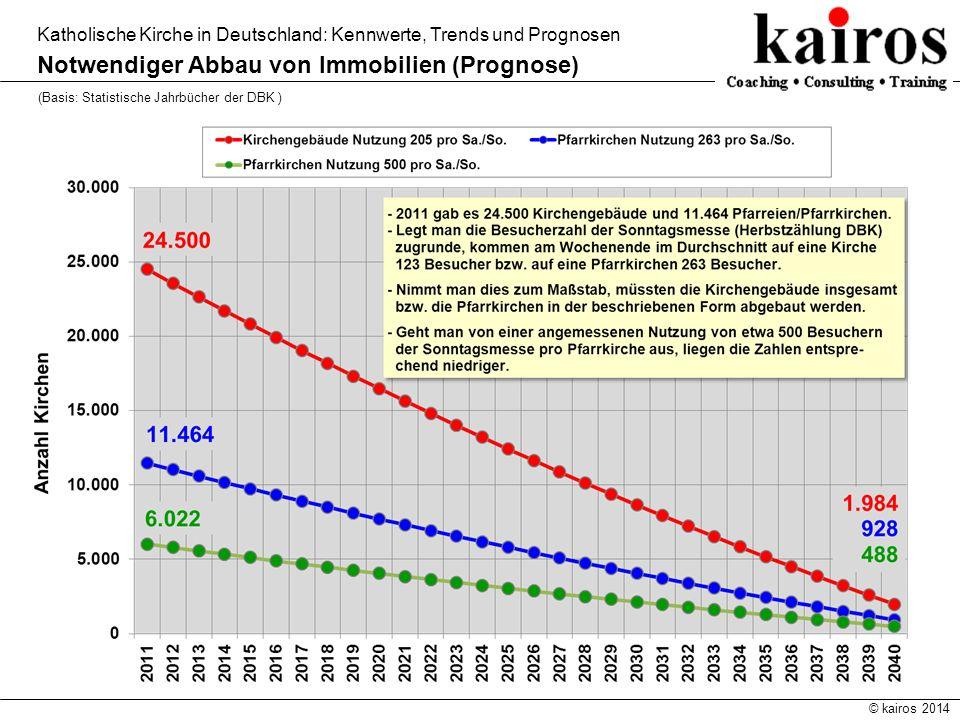 Notwendiger Abbau von Immobilien (Prognose)