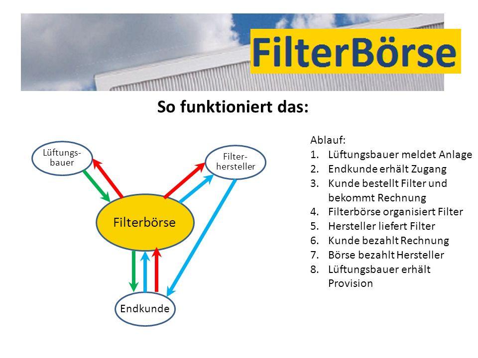 So funktioniert das: Filterbörse Ablauf: Lüftungsbauer meldet Anlage