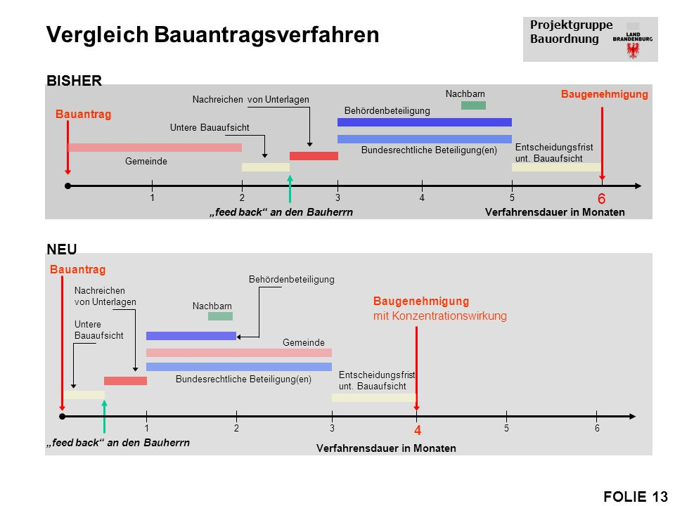 Vergleich Bauantragsverfahren