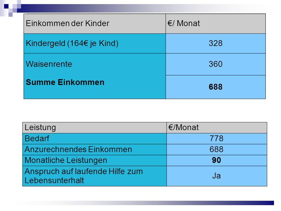 Einkommen der Kinder €/ Monat. Kindergeld (164€ je Kind) 328. Waisenrente. 360. Summe Einkommen.