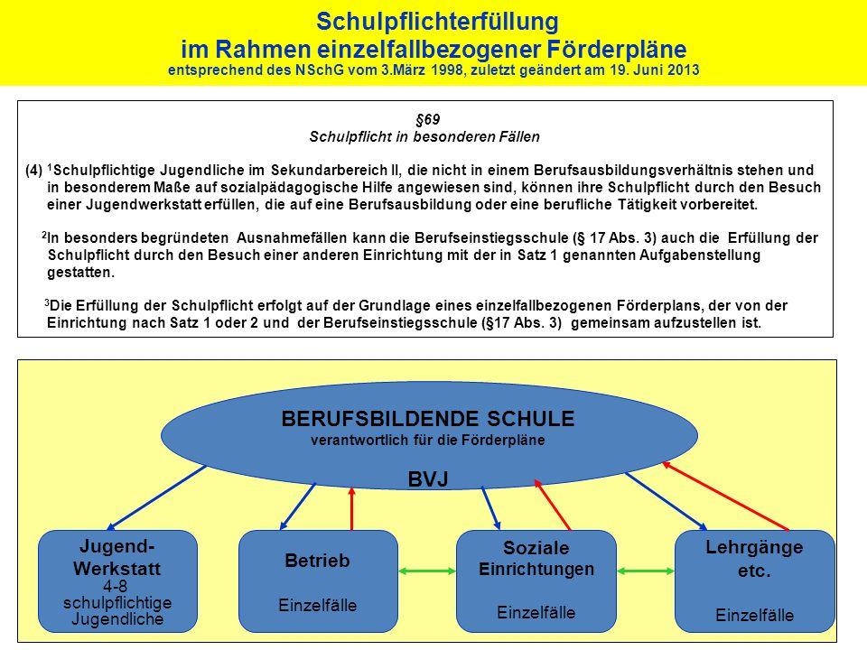 Schulpflichterfüllung im Rahmen einzelfallbezogener Förderpläne entsprechend des NSchG vom 3.März 1998, zuletzt geändert am 19. Juni 2013