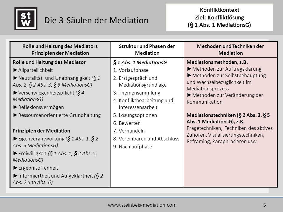 Die 3-Säulen der Mediation