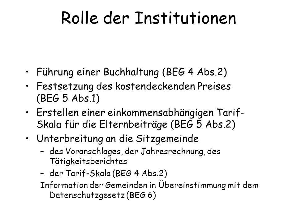 Rolle der Institutionen