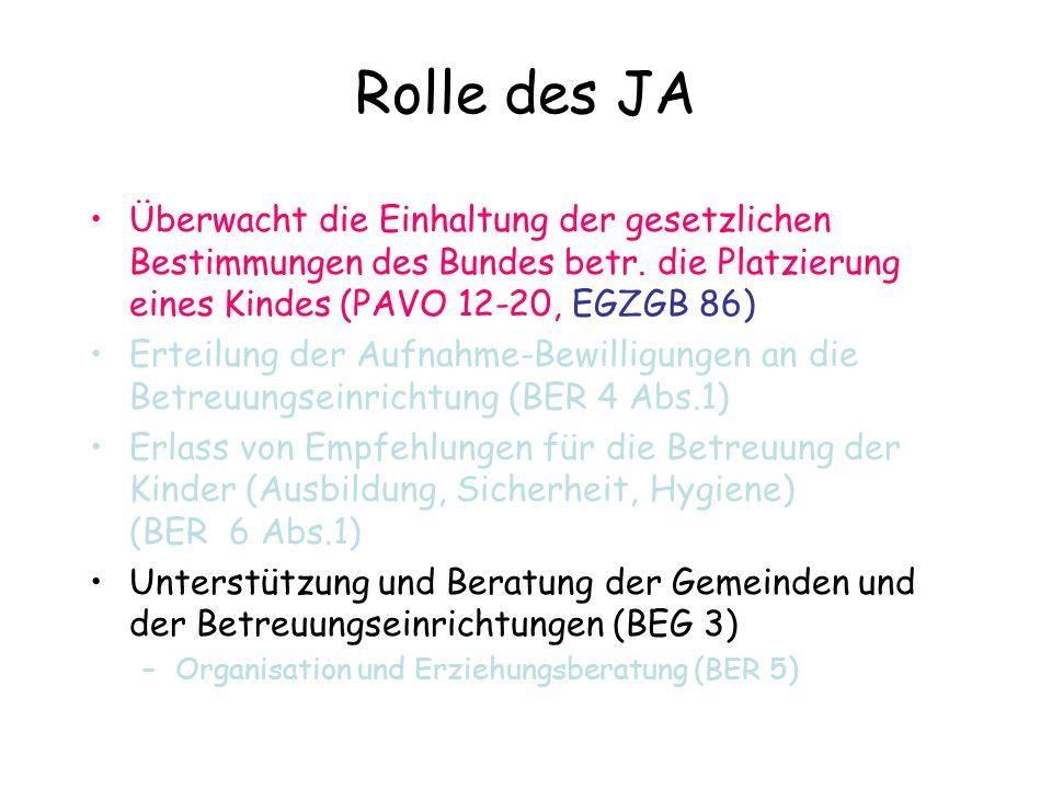 Rolle des JA Überwacht die Einhaltung der gesetzlichen Bestimmungen des Bundes betr. die Platzierung eines Kindes (PAVO 12-20, EGZGB 86)