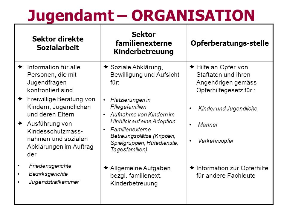 Jugendamt – ORGANISATION