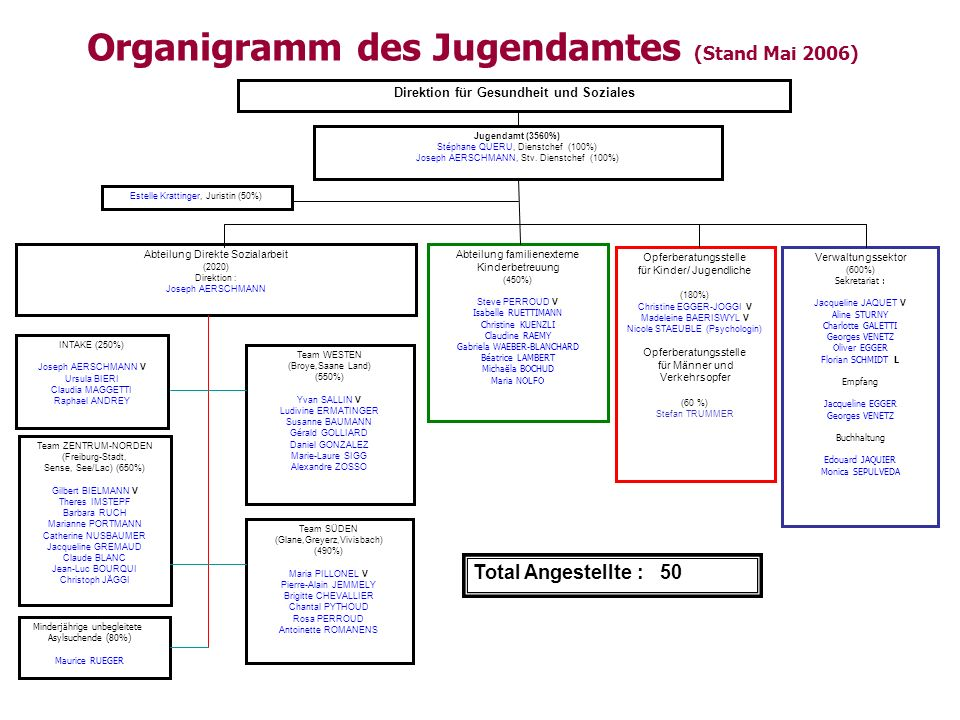 Organigramm des Jugendamtes (Stand Mai 2006)