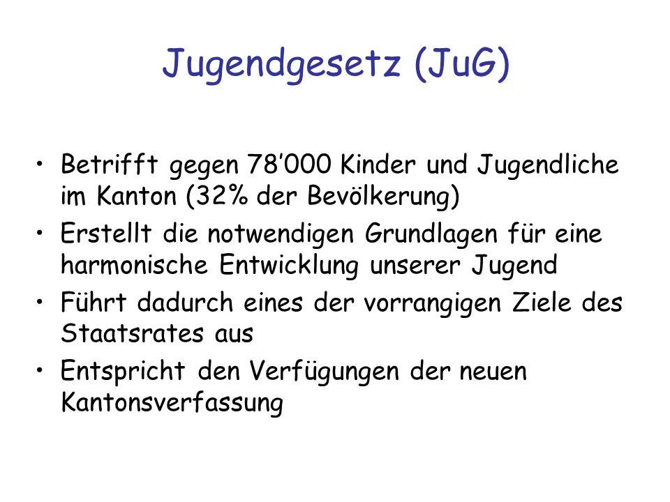 Jugendgesetz (JuG) Betrifft gegen 78'000 Kinder und Jugendliche im Kanton (32% der Bevölkerung)