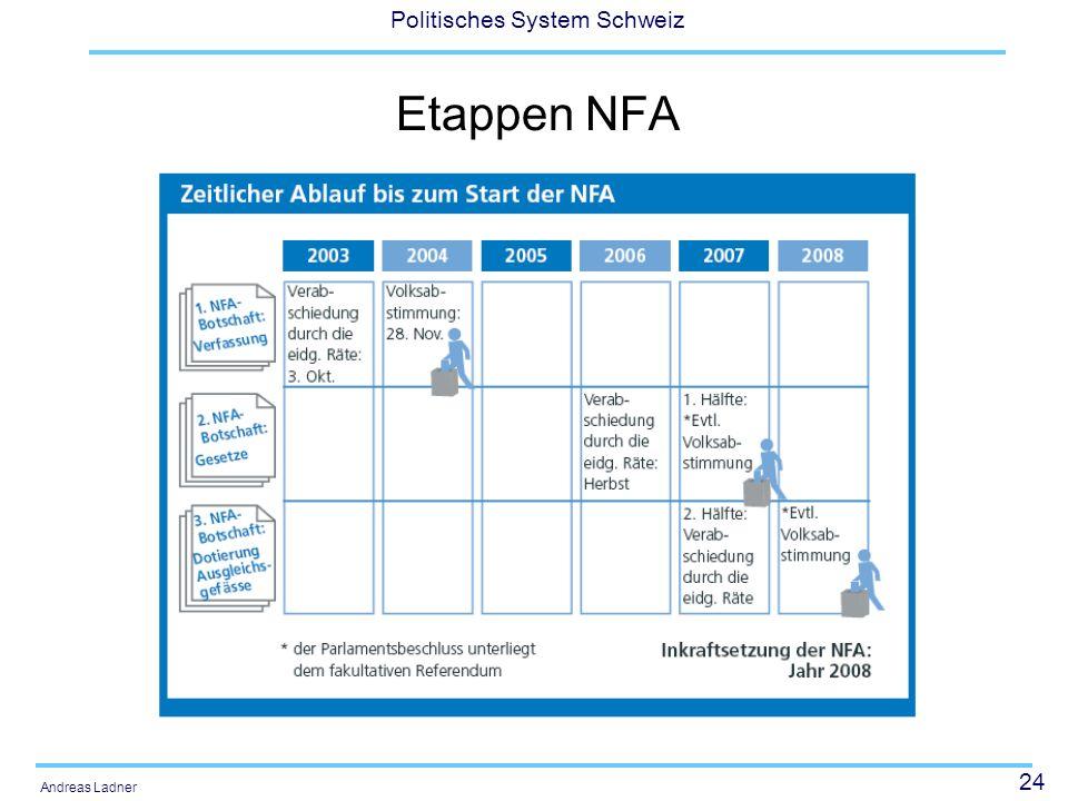 Etappen NFA