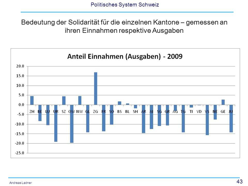 Bedeutung der Solidarität für die einzelnen Kantone – gemessen an ihren Einnahmen respektive Ausgaben