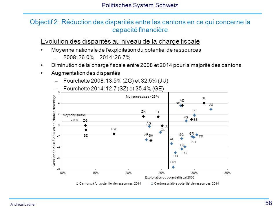 Evolution des disparités au niveau de la charge fiscale
