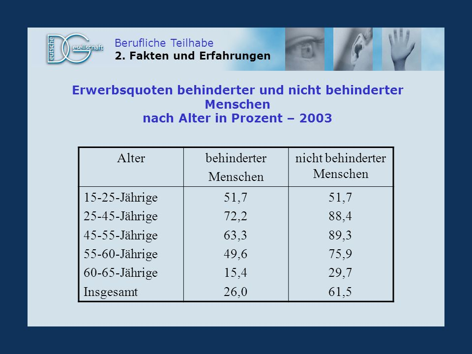 Erwerbsquoten behinderter und nicht behinderter Menschen