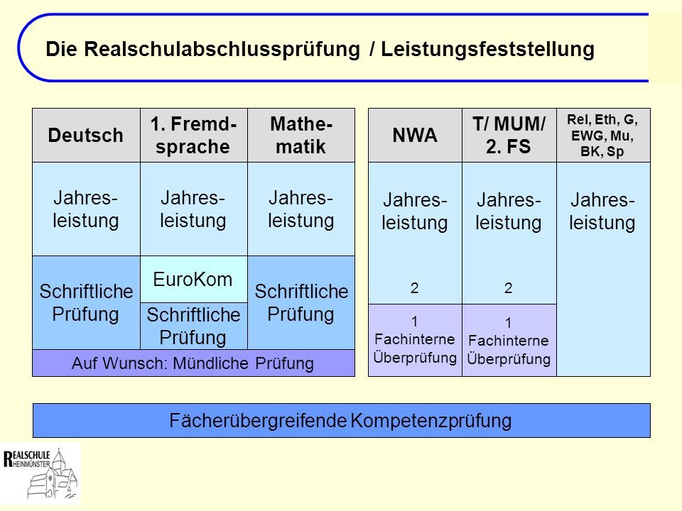 Die Realschulabschlussprüfung / Leistungsfeststellung