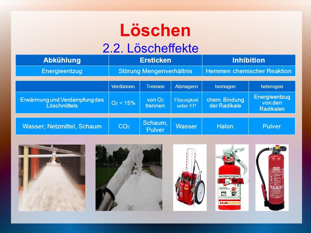 Löschen 2.2. Löscheffekte Abkühlung Ersticken Inhibition Energieentzug